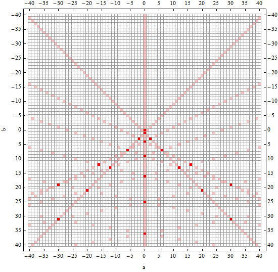 application of linear diophantine equations