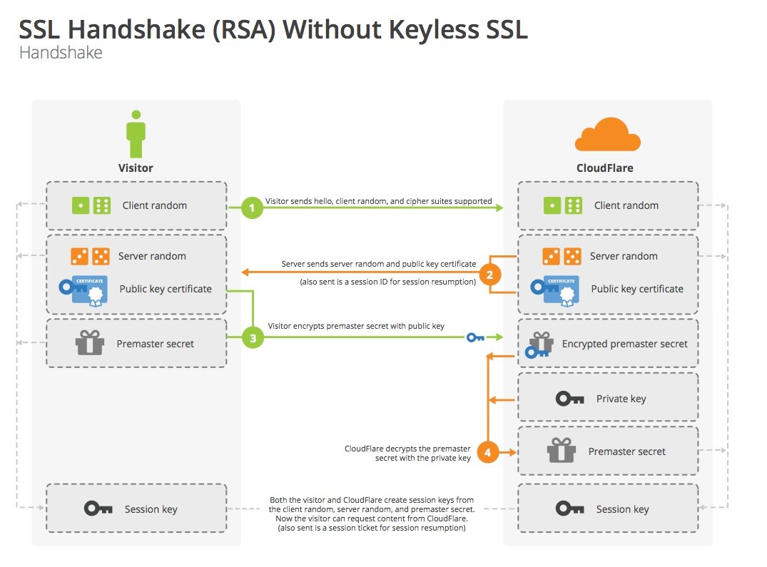 three applications of tls and the corresponding protocols